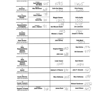 Newport Election Results