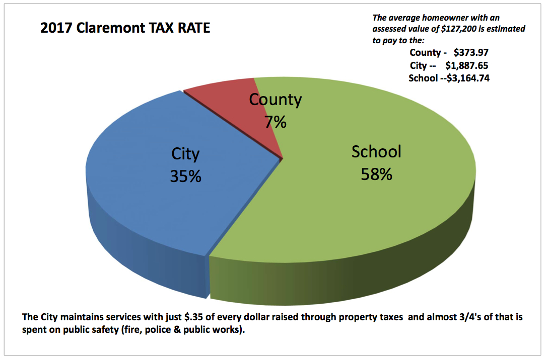 Claremont Sets 2017 Tax Rate; About $5 Million in Values Restored