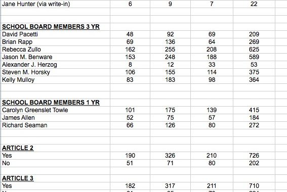 Claremont Election Results